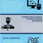 3 Top Computer Science